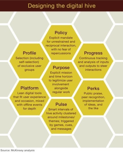Digital hives: Creating a surge around change | McKinsey & Company | Designing design thinking driven operations | Scoop.it