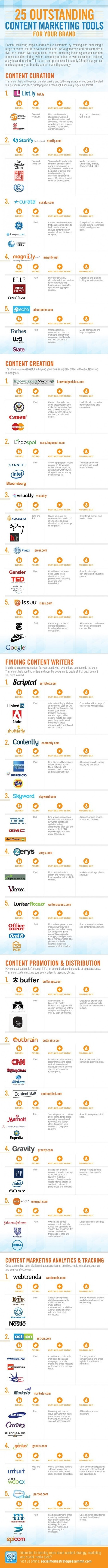 10 Awesome Infographics to Guide your Marketing Plan for 2014 - Search Engine Journal | Digital Marketing | Scoop.it