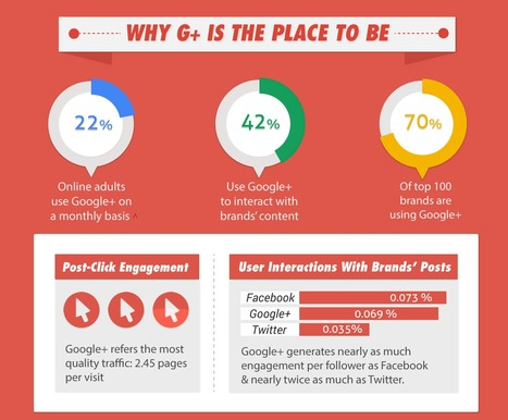 A Complete Guide to Improving Engagement on GooglePlus | Automotive | Scoop.it