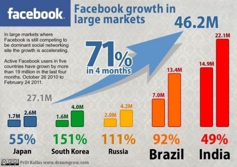 14 Fantastic New Facebook Infographics | visual data | Scoop.it