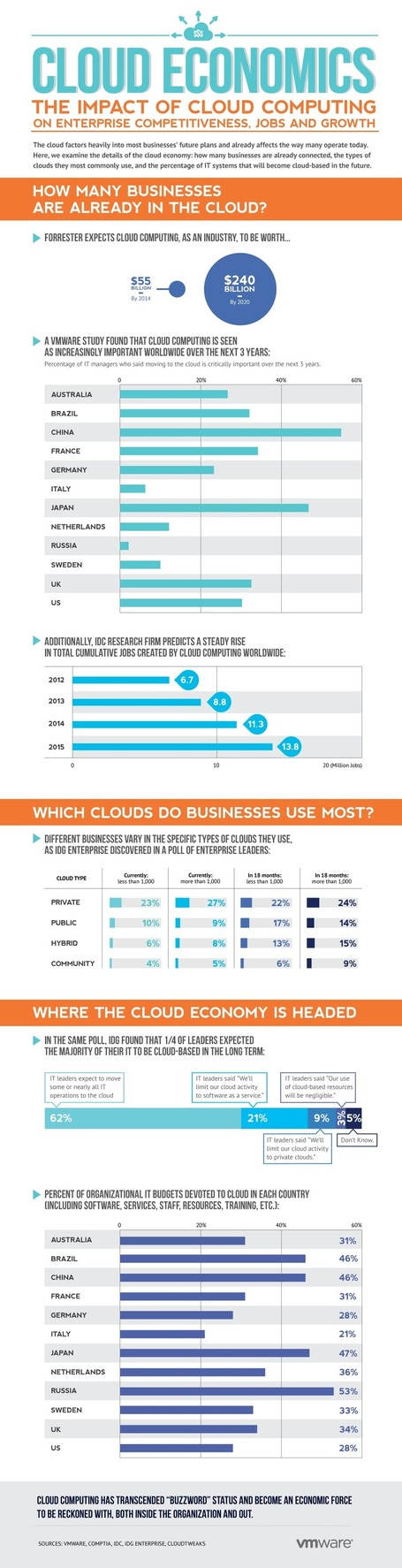 INFOGRAPHIC: The Cloud Economics | CloudTweaks | Cloud Central | Scoop.it