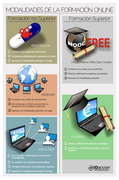 Modalidades de formación online #infografia #infographic #education | educacion 2.0 | Scoop.it