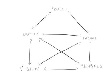 Outils et conseils pour l'efficacité en gestion de projet | Mydailymood | Scoop.it