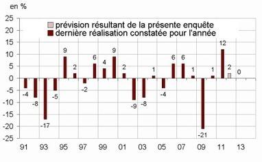 Insee - Indicateur - Selon les chefs d'entreprise, l'investissement dans l'industrie manufacturière serait stable en 2013   ECONOMIE ET POLITIQUE   Scoop.it