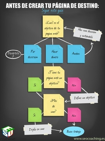 Landing Page: Qué considerar antes de crear una | DOCMARKETING | Scoop.it