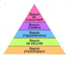 Maslow et la formation | MOTIVATION ET ENGAGEMENT (RH et SIRH) | Scoop.it