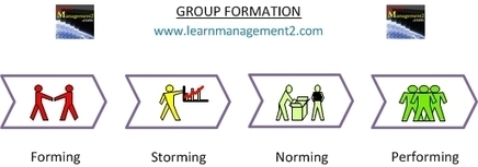 Forming, Norming, Storming, Performing : Tuckman Group Formation | Music, Videos, Colours, Natural Health | Scoop.it