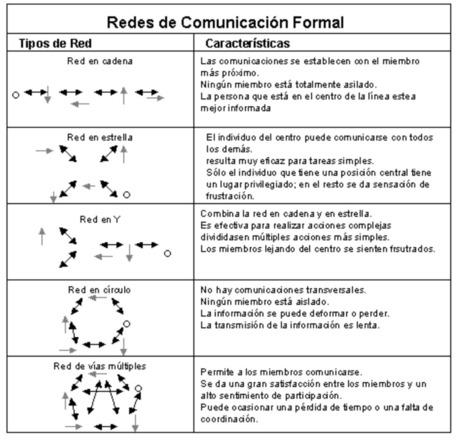 COMUNICACIÓN FORMAL | LA COMUNICACIÓN | Scoop.it
