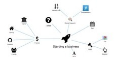 How to start a bussiness - unconcept.com | Startup tips | Scoop.it
