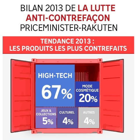 Infographie : Lutte anti-contrefaçon PriceMinister-Rakuten 2013 - Blog PriceMinister | Actu et stratégie e-commerce | Scoop.it