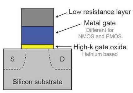 Un transistor high-K en oxyde de germanium et titane | Sciences & Technology | Scoop.it