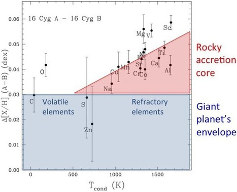 Fingerprinting the chemical composition of giant exoplanets | Amazing Science | Scoop.it