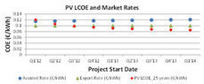 Turkey to install 100 MW of PV in 2013 | Solar Turkey | Scoop.it