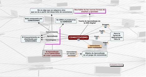 Teoría de Aprendizaje Conectivista   Básico colegio   Scoop.it