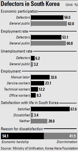 Defectors work more, make less - Korea JoongAng Daily | ESCAPE! North Koreans on the run | Scoop.it