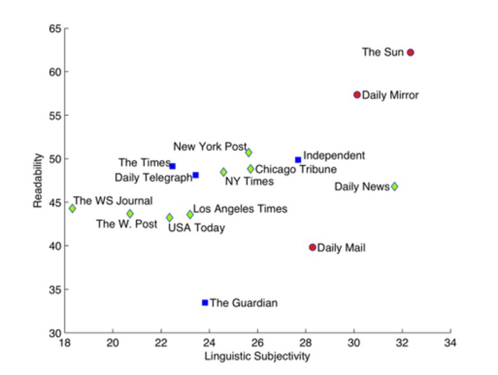 Researchers mine 2.5M news articles to prove what we already know | Collaborationweb | Scoop.it