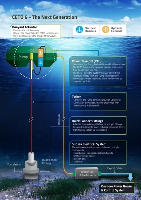 We Can Now Turn Ocean Waves into Electricity and Fresh Water | Hawaii Science and Technology Digest | Scoop.it