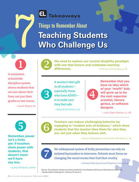 Seven Things to Remember About Students Who Challenge Us | InService Blog | Education-Caitlin | Scoop.it