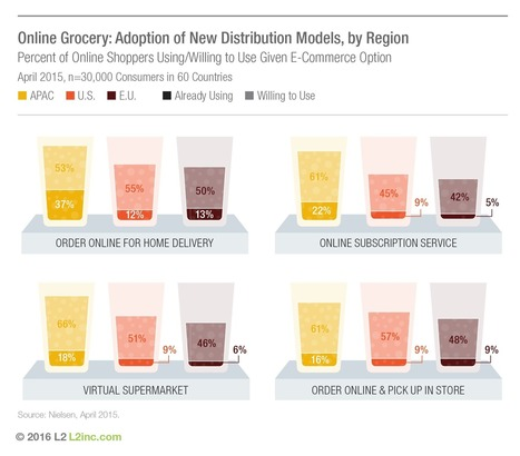 Beer Brands Invest in Delivery Apps and Loyalty | Integrated Brand Communications | Scoop.it