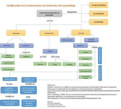 Instrumentos de Evaluación - Mapa Conceptual | Infografía | Recull diari | Scoop.it