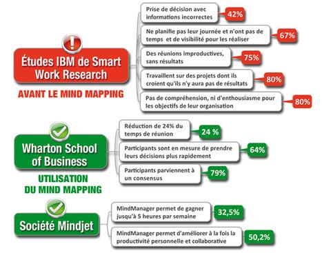 Signos : Statistiques sur le MindMapping et les logiciels | Medic'All Maps | Scoop.it