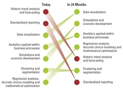 Platforms for Big Data | CUBRID Blog | Complex Insight  - Understanding our world | Scoop.it