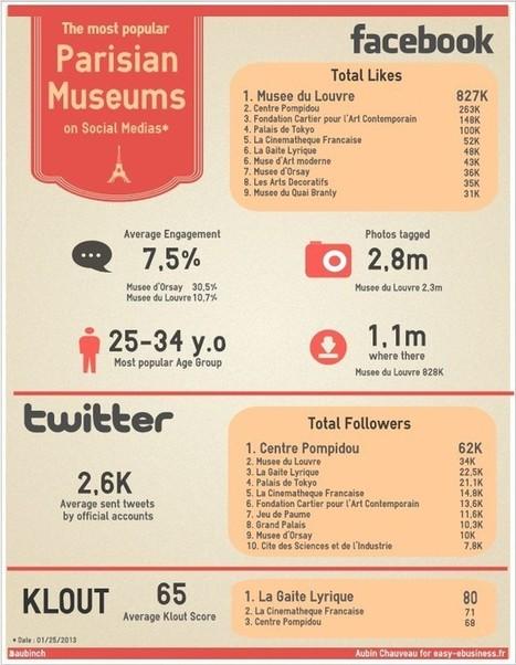 Infographie : Les musées parisiens sur les réseaux sociaux | Wall Of Frames | Scoop.it