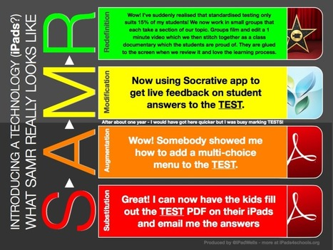 SAMR - The common truth | iPad Implementation at PLC | Scoop.it
