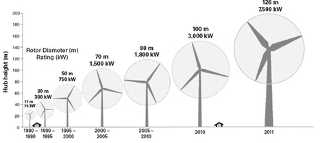 IEA: Wind Power Could Supply 18% of World's Power by 2050 - POWER Magazine | The Great Transition | Scoop.it