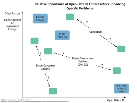 Open Data, Technology and Government 2.0 – What Should We, And Should We Not Expect | Open Knowledge Blog | Peer2Politics | Scoop.it