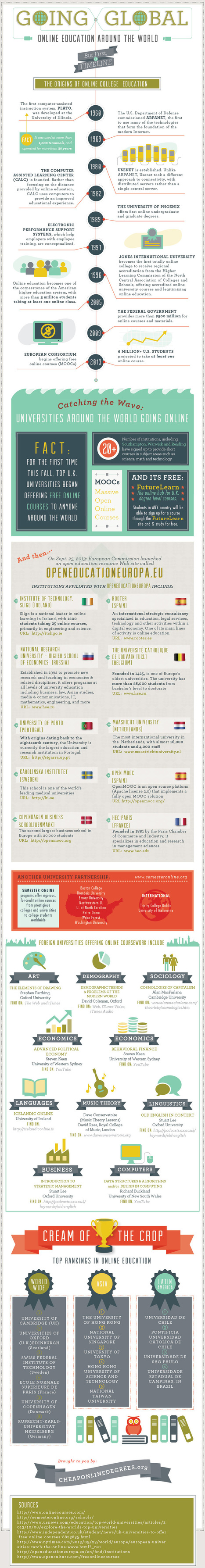 Trends | Infographic: Online Education Around the World | Distance Ed Archive | Scoop.it