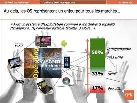 LED, LCD, TV Connectées : les tendances du marché TV 2012   Connected TV   Scoop.it