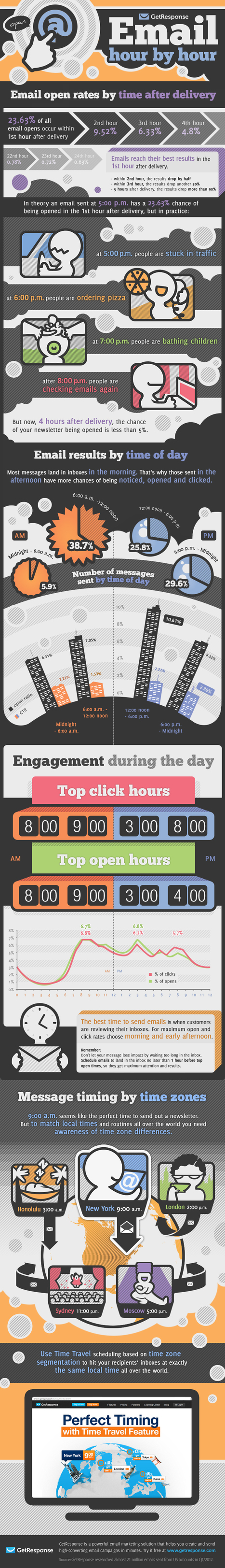 Infographic: Email open rates by time of day | MarketingSherpa Blog | Social media marketing | Scoop.it