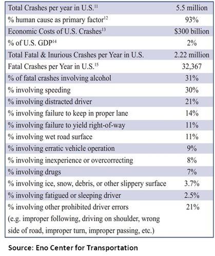 Autonomous Vehicles: A Disruption Case Study | Autonomous Vehicle Impacts | Scoop.it