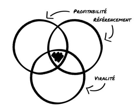 Les 3 objectifs de tout bon article de blog!   Web Pratique   Scoop.it