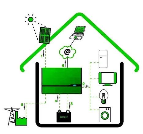 Autoproduction ou autoconsommation, quelle que soit la solution, elle est triplement gagnante | Habitation autonome | Scoop.it