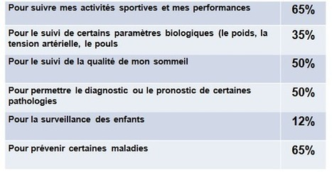 Enquête : les Français et la santé connectée - Buzz-esanté | e-santé en Auvergne et ailleurs | Scoop.it