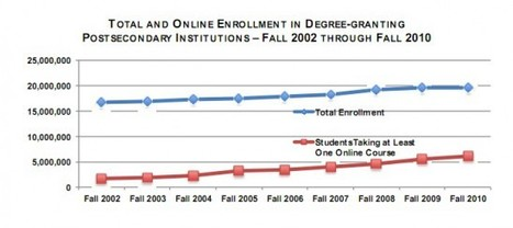 Online enrollments in the USA grow 10% in 2011; OERs becoming accepted | ORIOLE project | Scoop.it