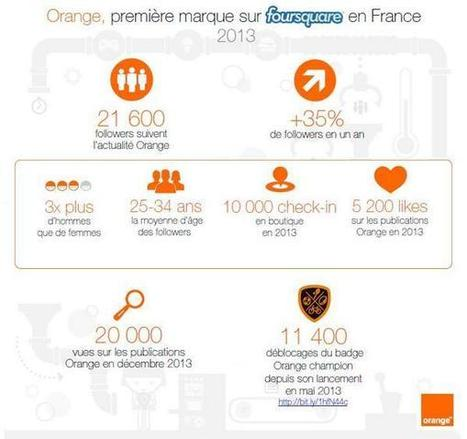 Tweet from @Orange_France | Infographie-infography | Scoop.it