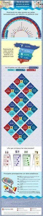 Redes Sociales en países hispanohablantes #infografia #infographic #socialmedia   Comunicación_educación_redes sociales   Scoop.it