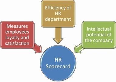 HR Scorecard | Modern Management Techniques | Scoop.it