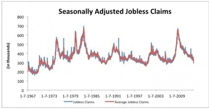 Jobless claims suggest US GDP growth is peaking | Credit Writedowns | Macky Challenge | Scoop.it