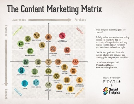 How to Decide Where to Invest in Content Marketing - Brandwatch | Integrated Brand Communications | Scoop.it