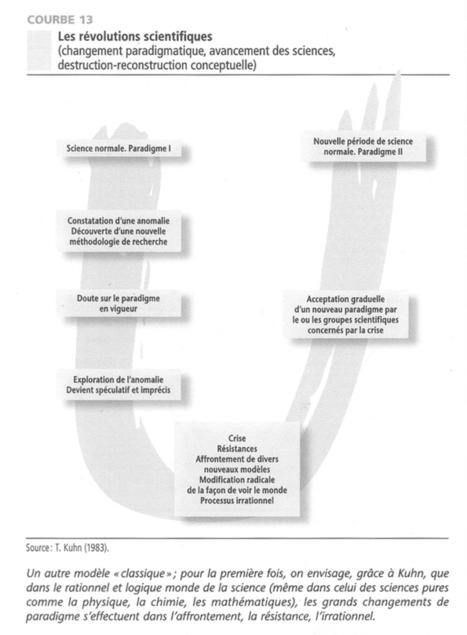 Théorie U, changement émergent et innovation | Mindfulness, Sagesse & Bonheur | Scoop.it