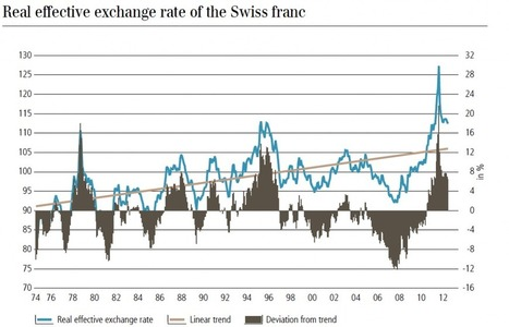 Real Effective Exchange Rate, Swiss Franc, Yen and Renmimbi | Foreign Exchange Theory | Scoop.it