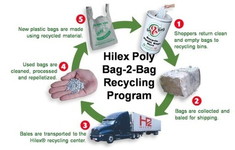 Hilex Poly: Bag-2-Bag Plastic Recycling | The Future of Waste | Scoop.it
