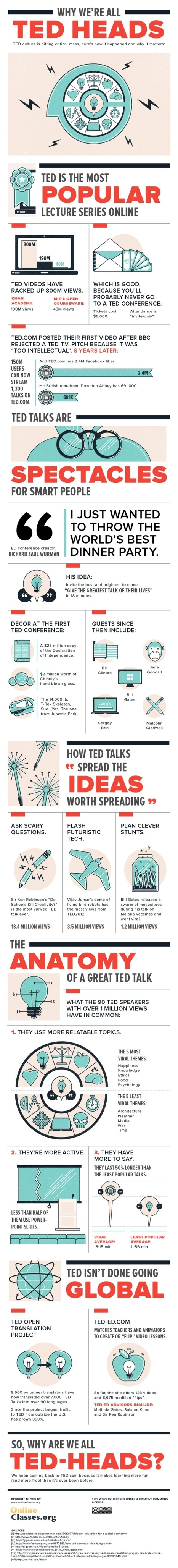 Why we love Ted talks - infographic | Content Curation: Emerging Career | Scoop.it