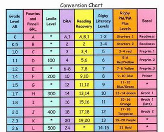 A Conversion Chart For Reading Level Measurement Tools | Educational Technology - Yeshiva Edition | Scoop.it