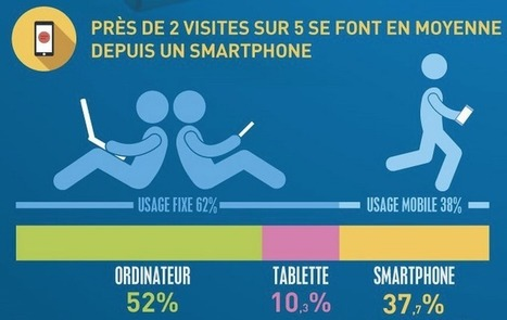 Ordinateur, smartphone, tablette : comment les lecteurs consultent la presse en numérique | Passionate about Social Media, Web 2.0, Employer and Personal Branding | Scoop.it