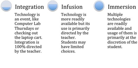 SmartBlog on Education - Integration. Infusion. Immersion. - SmartBrief, Inc. SmartBlogs | The 21st Century Educator | Scoop.it